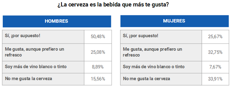 consumo-cerveza-hombres-mujeres